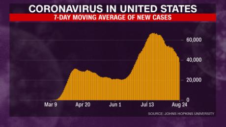The 7-day average of confirmed new coronavirus cases in the United States since March.