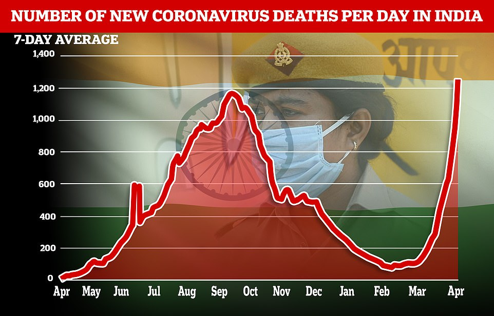 An average of1,247 deaths were recorded over the last seven days, though India's figures on Covid fatalities are believed to be vastly under-reported